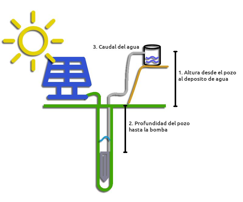 Esquema de bombeo solar