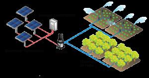 Elementos de un bombeo solar
