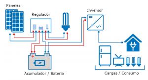 Esquema general de una instalación fotovoltaica aislada