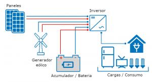 Esquema general de una instalación fotovoltaica y eólica aislada
