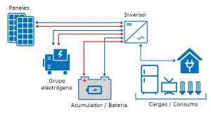 Esquema general de una instalación aislada con fotovoltaica y grupo electrógeno