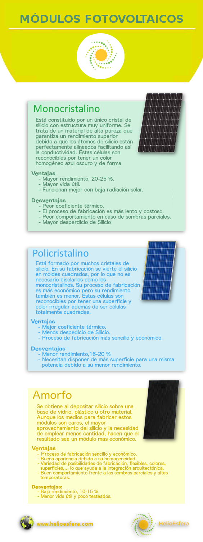 Infografía celdas y paneles fotovoltaicos