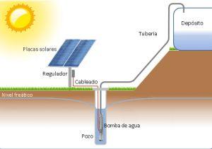 Diagrama de bombeo solar