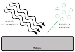 Diagrama efecto fotoelectrico