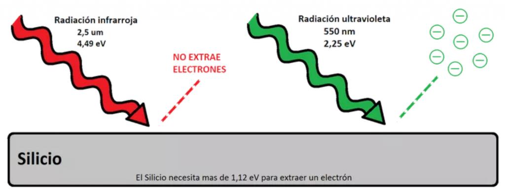 Efecto fotoeléctrico longitud de onda