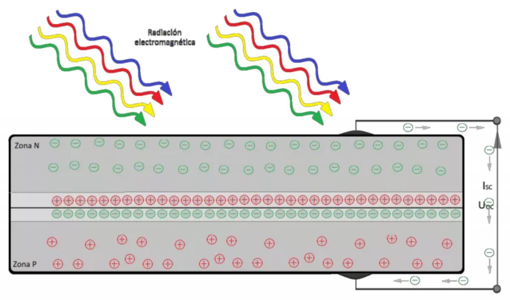Diagrama efecto fotovoltaico 2