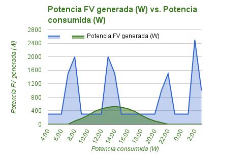 gráfica potencia generada vs potencia consumida