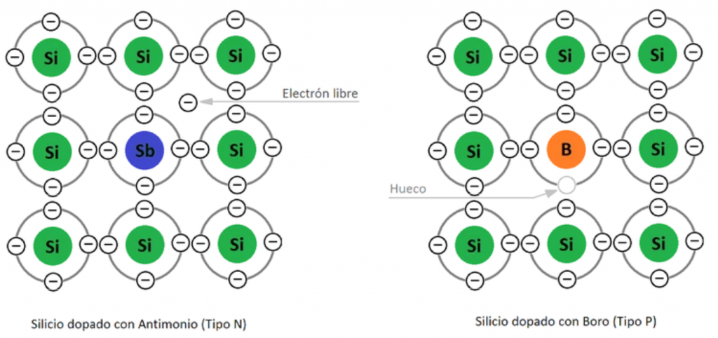 Semiconductores, dopaje N y P