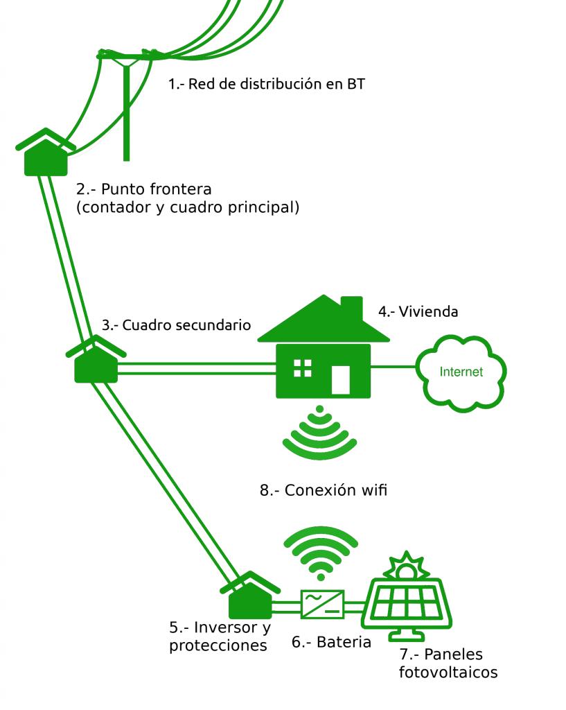 Diagrama de proyecto fotovoltaico finca