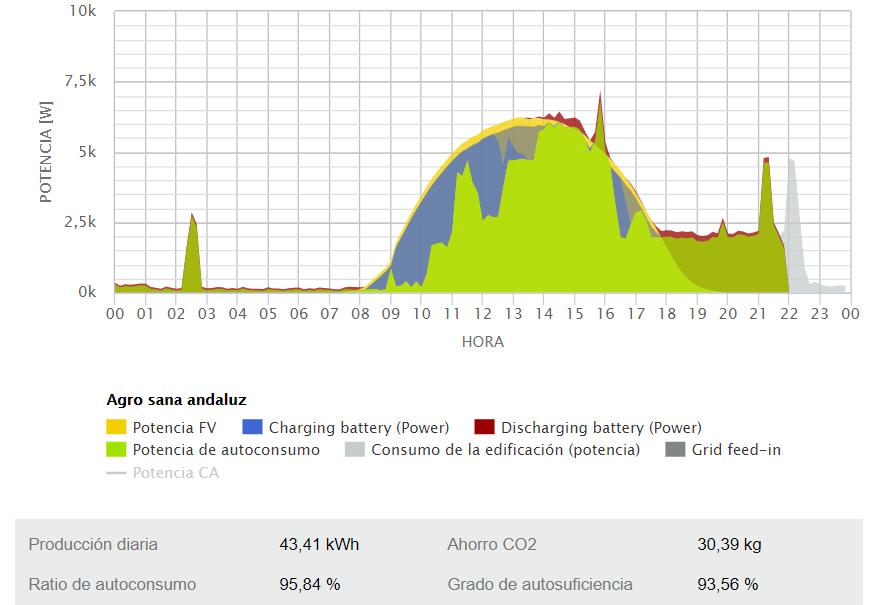 Gráfica de generación y consumo fotovoltaico con baterias