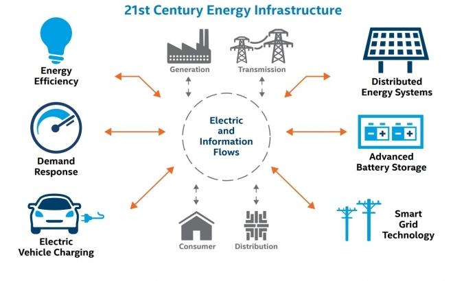 Iot y Smart Grids
