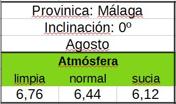 Tabla de horas de Sol pico según contaminación atmósfera