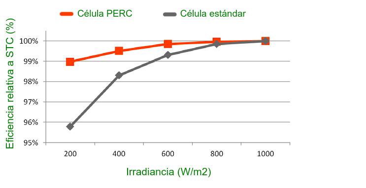 Comparación de eficiencia de la célula PERC con una célula estándar