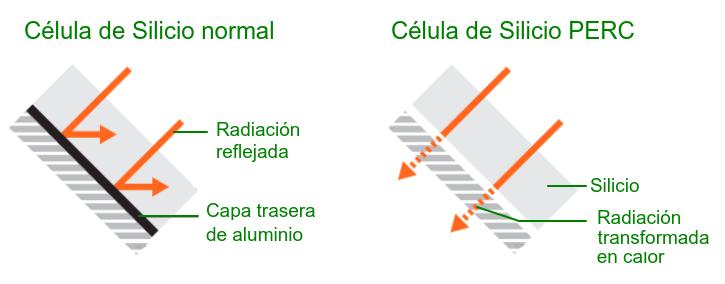 Comportamiento de la célula de silicio normal y la de silicio PERC